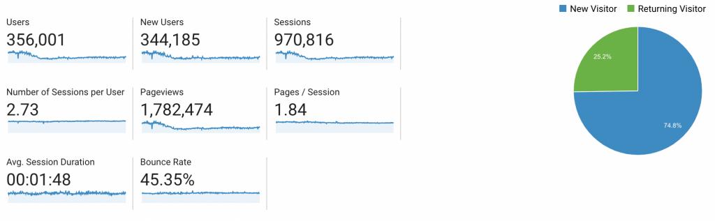 2020 Stats from Google Analytics